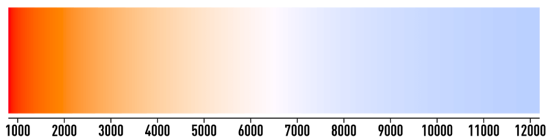 Color temperature range