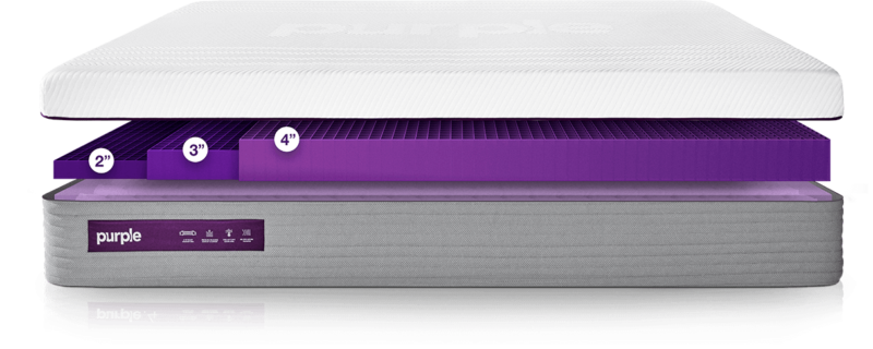 New Purple Mattress Comfort Levels